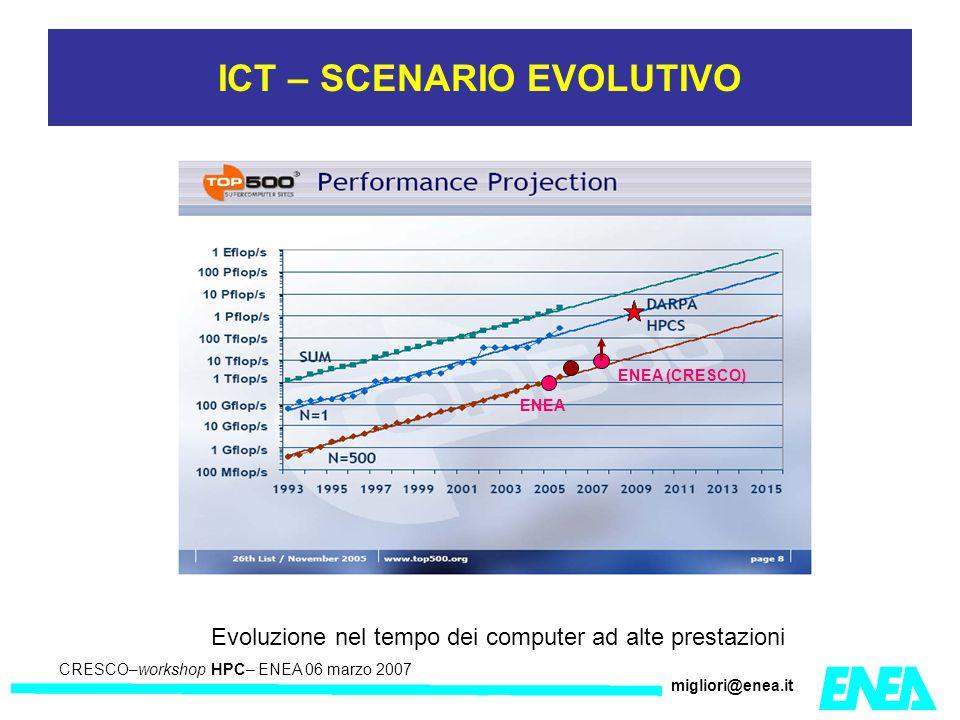 CRESCO – Kick-off meeting LA II – 23 maggio 2006 CRESCO–workshop HPC– ENEA 06 marzo 2007 migliori@enea.it ICT – SCENARIO EVOLUTIVO Evoluzione nel tempo dei computer ad alte prestazioni ENEA ENEA (CRESCO)