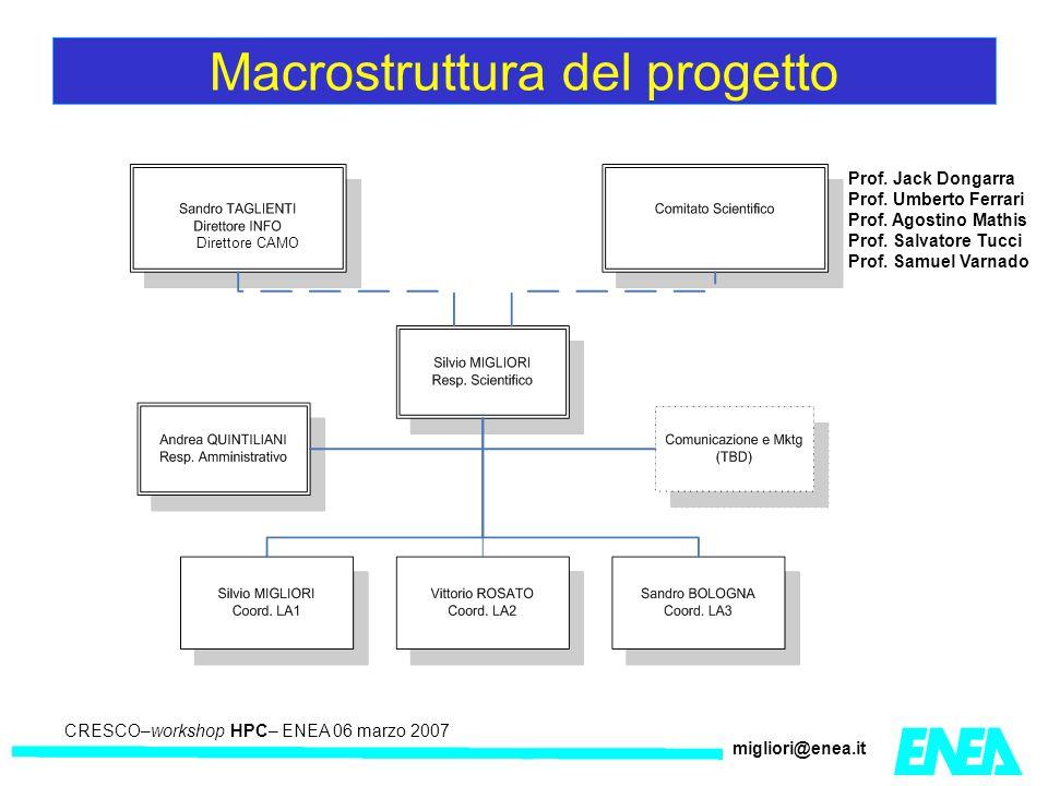 CRESCO – Kick-off meeting LA II – 23 maggio 2006 CRESCO–workshop HPC– ENEA 06 marzo 2007 migliori@enea.it Macrostruttura del progetto Prof.