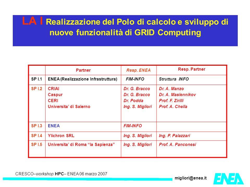 CRESCO – Kick-off meeting LA II – 23 maggio 2006 CRESCO–workshop HPC– ENEA 06 marzo 2007 migliori@enea.it LA I Realizzazione del Polo di calcolo e sviluppo di nuove funzionalità di GRID Computing PartnerResp.