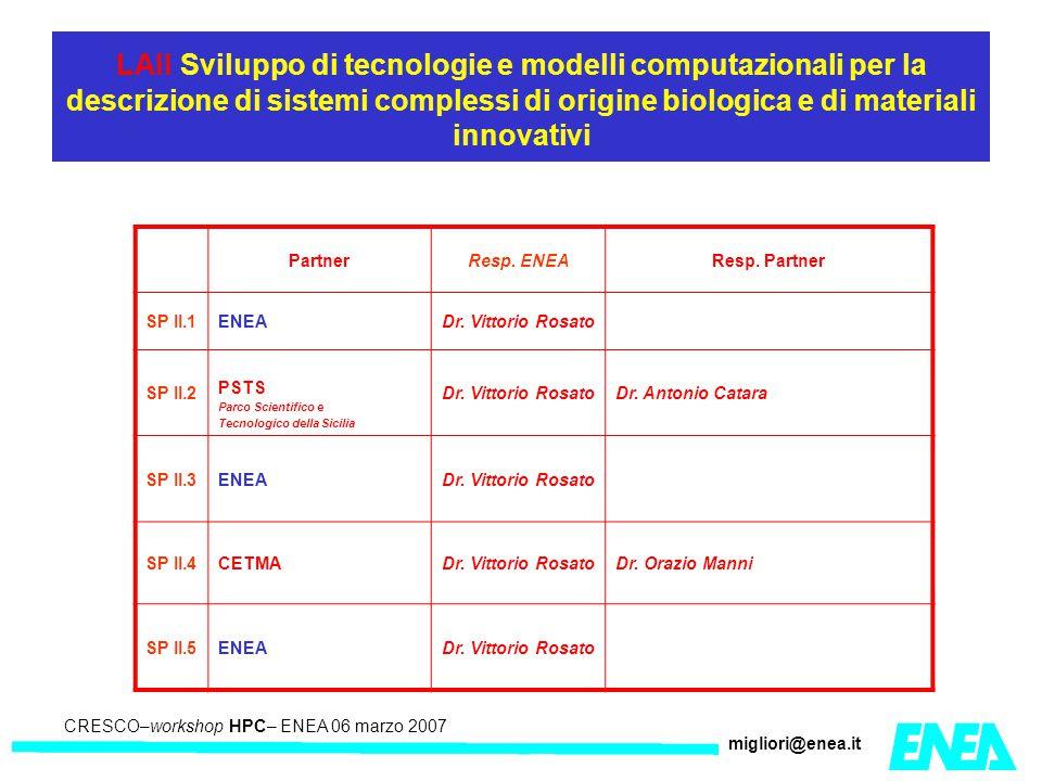 CRESCO – Kick-off meeting LA II – 23 maggio 2006 CRESCO–workshop HPC– ENEA 06 marzo 2007 migliori@enea.it LAII Sviluppo di tecnologie e modelli computazionali per la descrizione di sistemi complessi di origine biologica e di materiali innovativi PartnerResp.