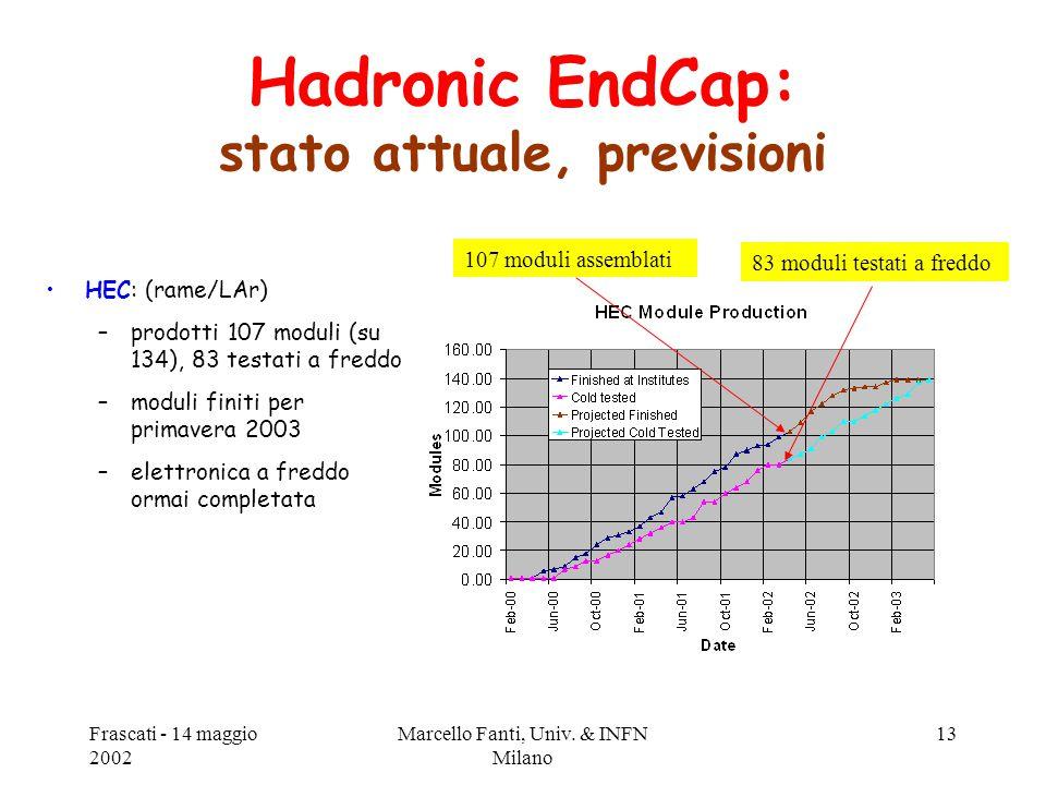 Frascati - 14 maggio 2002 Marcello Fanti, Univ. & INFN Milano 13 Hadronic EndCap: stato attuale, previsioni HEC: (rame/LAr) –prodotti 107 moduli (su 1