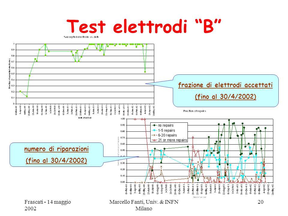 """Frascati - 14 maggio 2002 Marcello Fanti, Univ. & INFN Milano 20 Test elettrodi """"B"""" frazione di elettrodi accettati (fino al 30/4/2002) numero di ripa"""