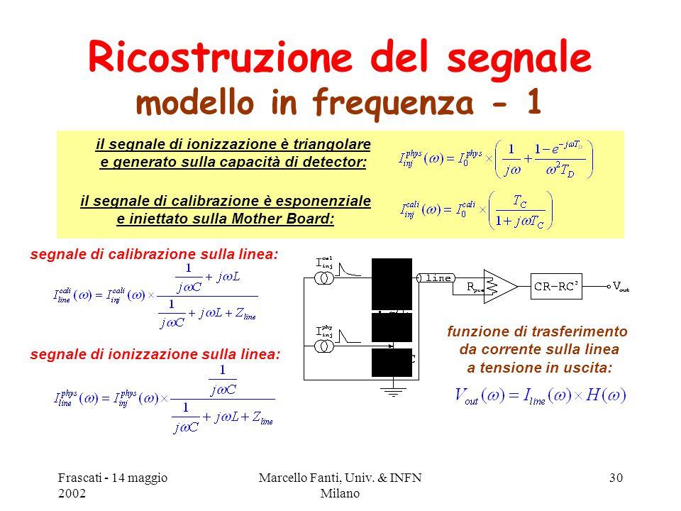 Frascati - 14 maggio 2002 Marcello Fanti, Univ. & INFN Milano 30 Ricostruzione del segnale modello in frequenza - 1 segnale di ionizzazione sulla line