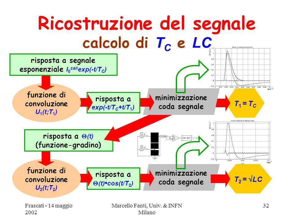Frascati - 14 maggio 2002 Marcello Fanti, Univ. & INFN Milano 32 T 2 =  LC minimizzazione coda segnale risposta a  (t) cos(t/T 2 ) funzione di convo