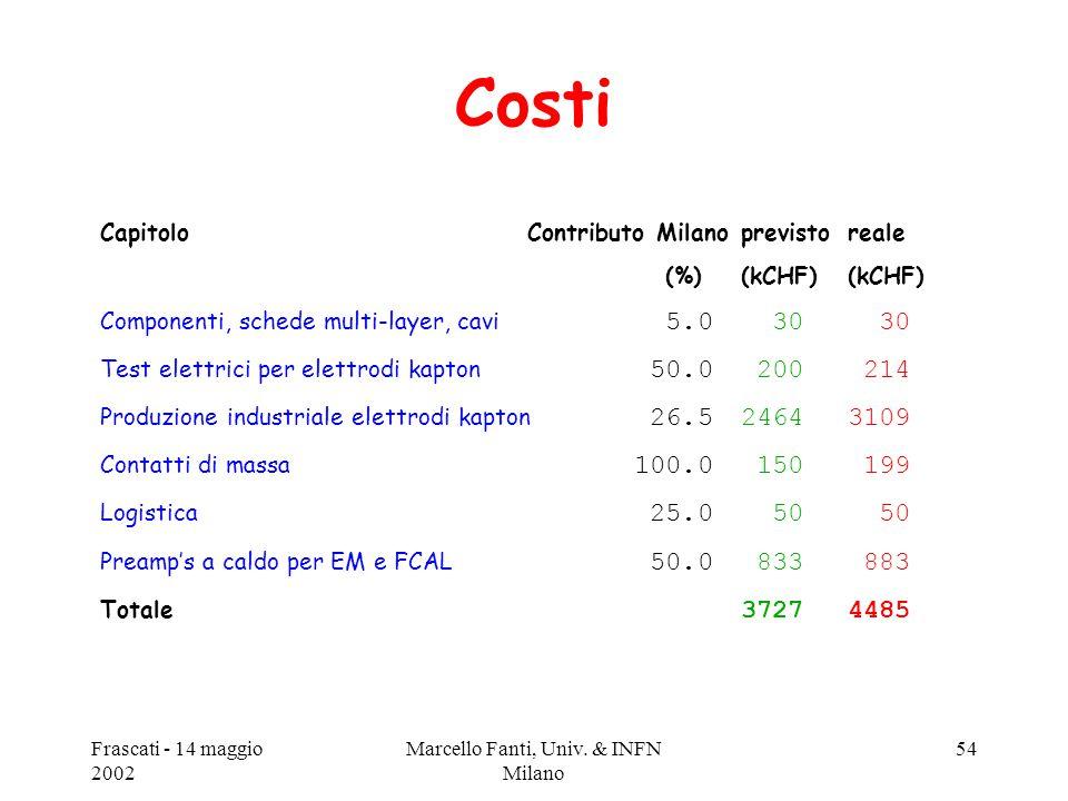 Frascati - 14 maggio 2002 Marcello Fanti, Univ. & INFN Milano 54 Costi CapitoloContributo Milanoprevistoreale (%)(kCHF)(kCHF) Componenti, schede multi