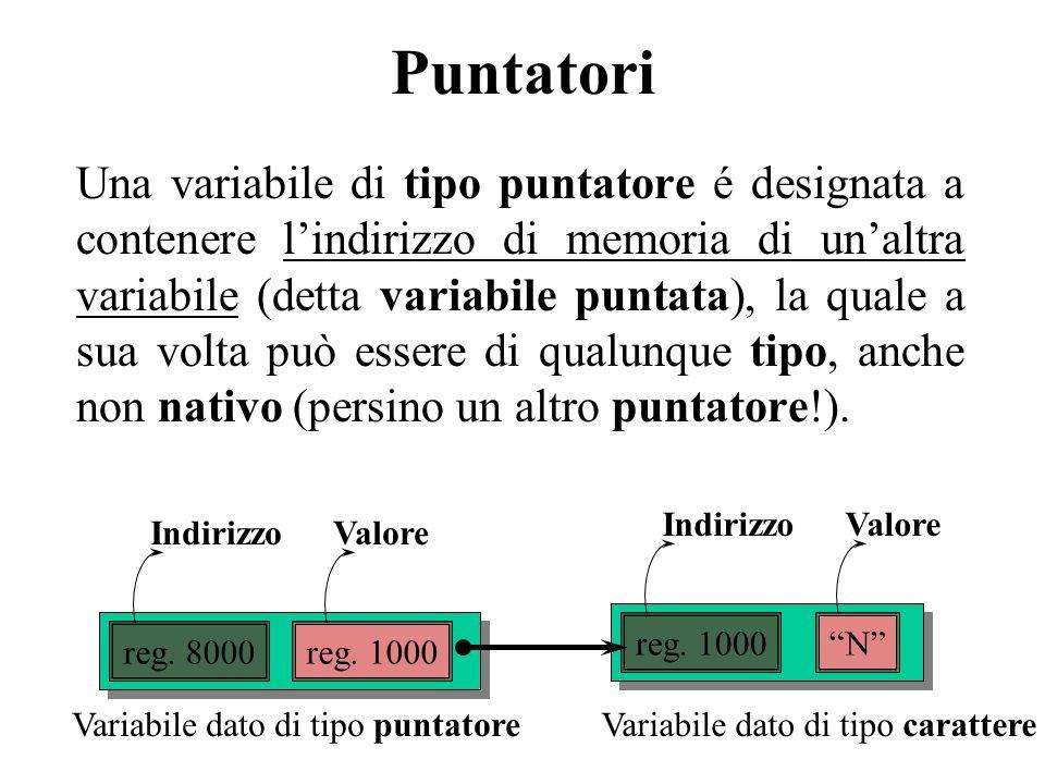 Puntatori Una variabile di tipo puntatore é designata a contenere l'indirizzo di memoria di un'altra variabile (detta variabile puntata), la quale a sua volta può essere di qualunque tipo, anche non nativo (persino un altro puntatore!).