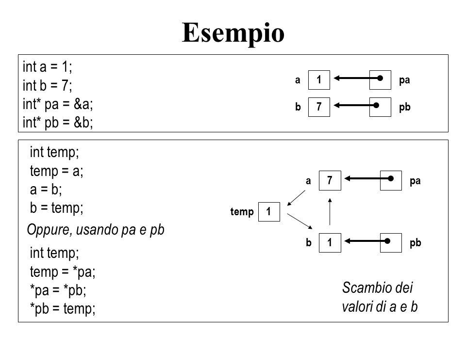 int a = 1; int b = 7; int* pa = &a; int* pb = &b; int temp; temp = a; a = b; b = temp; 1 a 7 b pa pb int temp; temp = *pa; *pa = *pb; *pb = temp; 7 a 1 b 1 temp pa pb Scambio dei valori di a e b Oppure, usando pa e pb Esempio