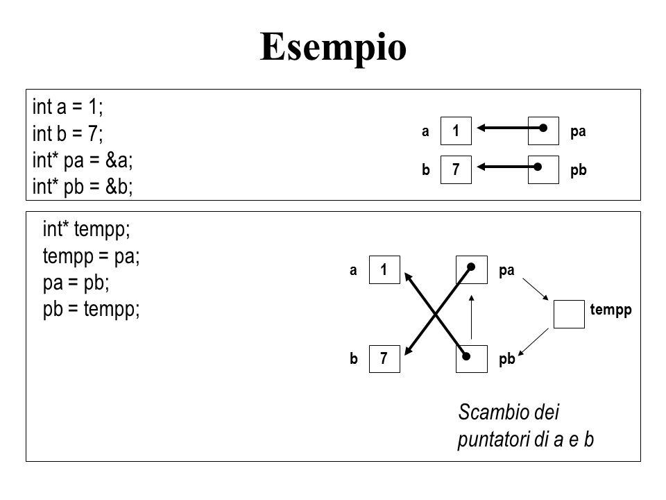 int a = 1; int b = 7; int* pa = &a; int* pb = &b; int* tempp; tempp = pa; pa = pb; pb = tempp; 1 a 7 b pa pb 1 a 7 b tempp pa pb Scambio dei puntatori
