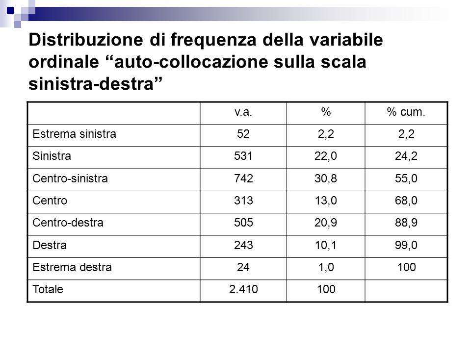 """Distribuzione di frequenza della variabile ordinale """"auto-collocazione sulla scala sinistra-destra"""" v.a.% cum. Estrema sinistra522,2 Sinistra53122,024"""