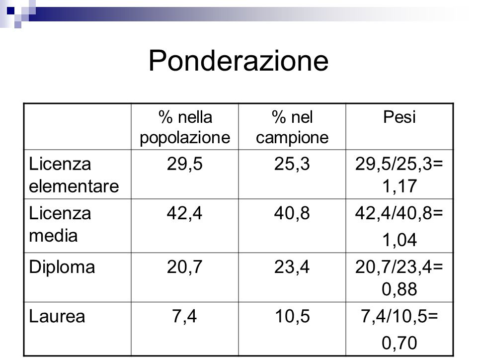 Ponderazione % nella popolazione % nel campione Pesi Licenza elementare 29,525,329,5/25,3= 1,17 Licenza media 42,440,842,4/40,8= 1,04 Diploma20,723,42