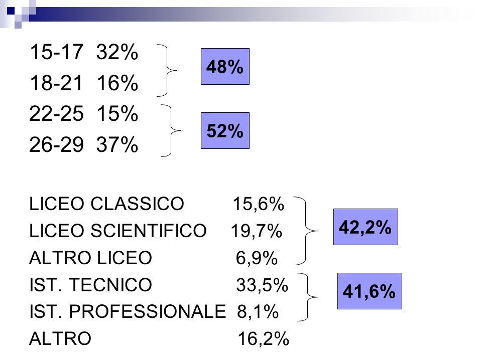 15-17 32% 18-21 16% 22-25 15% 26-29 37% LICEO CLASSICO 15,6% LICEO SCIENTIFICO 19,7% ALTRO LICEO 6,9% IST. TECNICO 33,5% IST. PROFESSIONALE 8,1% ALTRO