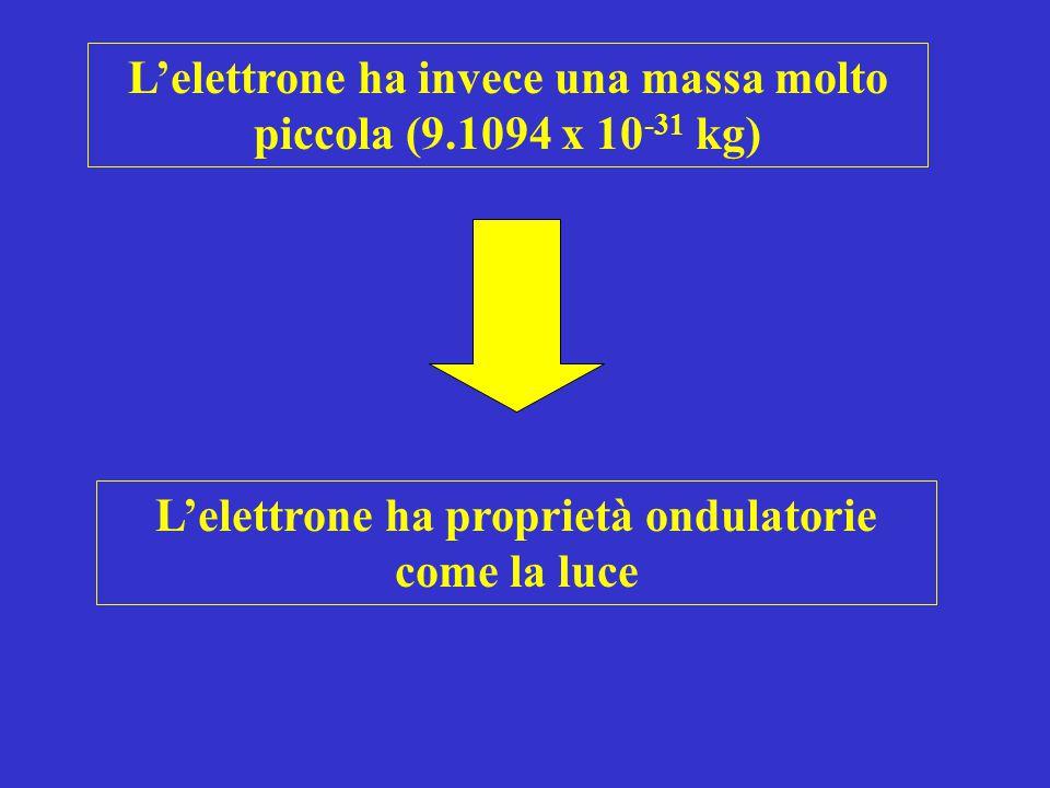 L'elettrone ha invece una massa molto piccola (9.1094 x 10 -31 kg) L'elettrone ha proprietà ondulatorie come la luce