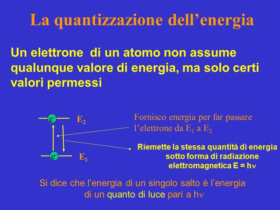 La quantizzazione dell'energia Un elettrone di un atomo non assume qualunque valore di energia, ma solo certi valori permessi E1E1 E2E2 e-e- e-e- Fornisco energia per far passare l'elettrone da E 1 a E 2 Riemette la stessa quantità di energia sotto forma di radiazione elettromagnetica E = h Si dice che l'energia di un singolo salto è l'energia di un quanto di luce pari a h