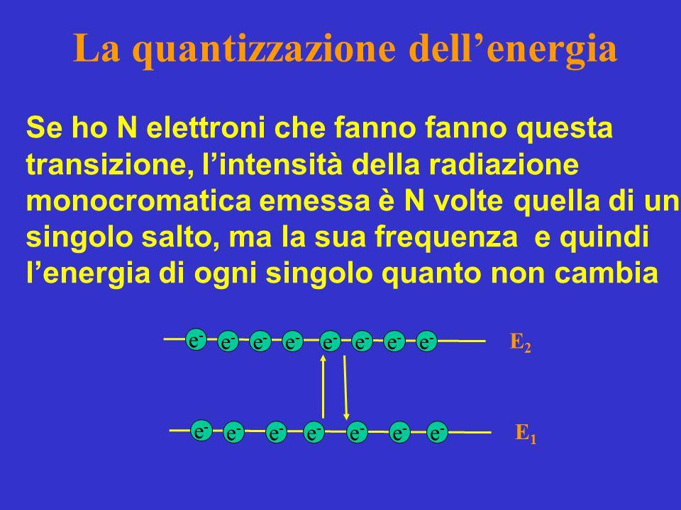 La quantizzazione dell'energia Se ho N elettroni che fanno fanno questa transizione, l'intensità della radiazione monocromatica emessa è N volte quella di un singolo salto, ma la sua frequenza e quindi l'energia di ogni singolo quanto non cambia E1E1 E2E2 e-e- e-e- e-e- e-e- e-e- e-e- e-e- e-e- e-e- e-e- e-e- e-e- e-e- e-e- e-e-