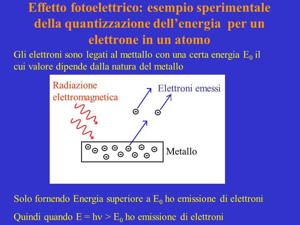 Effetto fotoelettrico: esempio sperimentale della quantizzazione dell'energia per un elettrone in un atomo Gli elettroni sono legati al mettallo con una certa energia E 0 il cui valore dipende dalla natura del metallo Metallo Radiazione elettromagnetica Elettroni emessi Solo fornendo Energia superiore a E 0 ho emissione di elettroni Quindi quando E = h > E 0 ho emissione di elettroni
