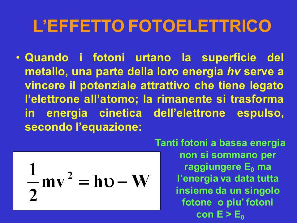 L'EFFETTO FOTOELETTRICO Quando i fotoni urtano la superficie del metallo, una parte della loro energia hν serve a vincere il potenziale attrattivo che tiene legato l'elettrone all'atomo; la rimanente si trasforma in energia cinetica dell'elettrone espulso, secondo l'equazione: Tanti fotoni a bassa energia non si sommano per raggiungere E 0 ma l'energia va data tutta insieme da un singolo fotone o piu' fotoni con E > E 0