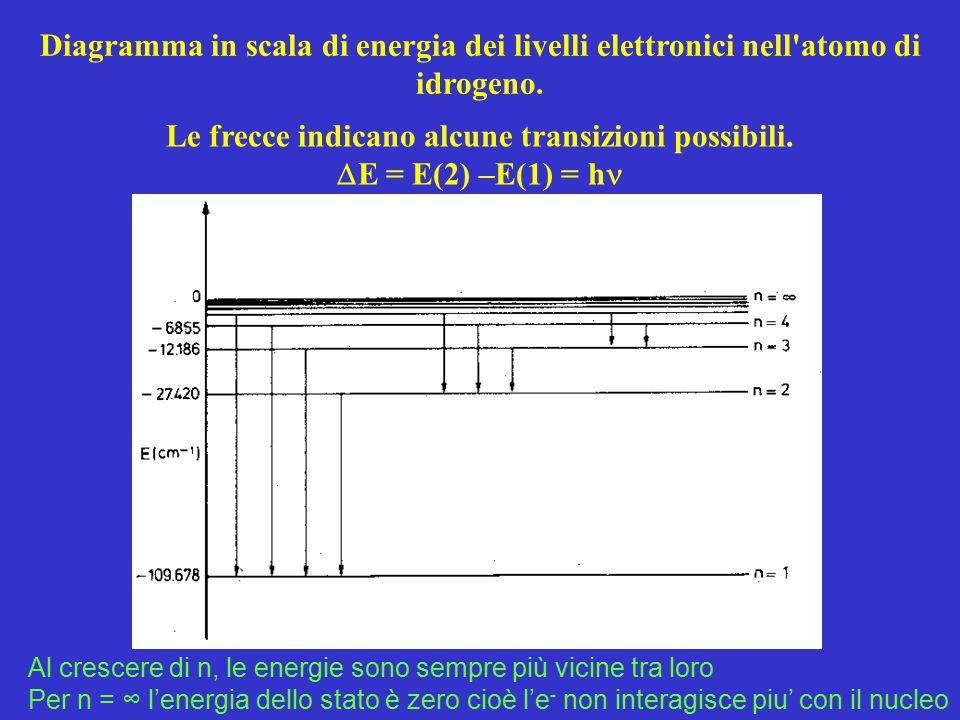 Diagramma in scala di energia dei livelli elettronici nell'atomo di idrogeno. Le frecce indicano alcune transizioni possibili.  E = E(2) –E(1) = h Al