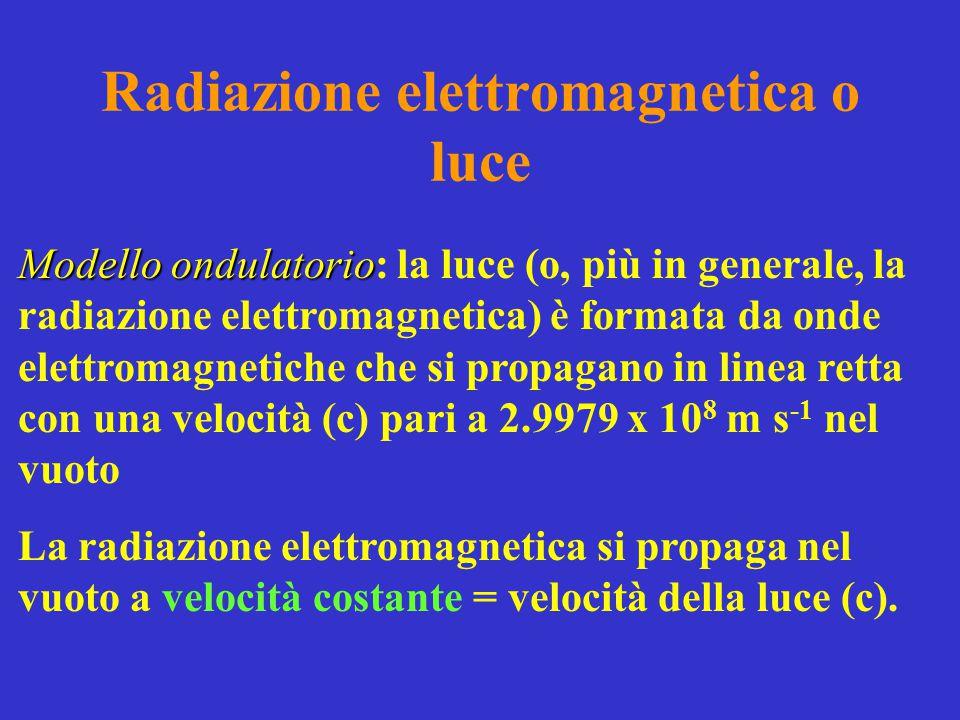Radiazione elettromagnetica o luce Modello ondulatorio Modello ondulatorio: la luce (o, più in generale, la radiazione elettromagnetica) è formata da onde elettromagnetiche che si propagano in linea retta con una velocità (c) pari a 2.9979 x 10 8 m s -1 nel vuoto La radiazione elettromagnetica si propaga nel vuoto a velocità costante = velocità della luce (c).