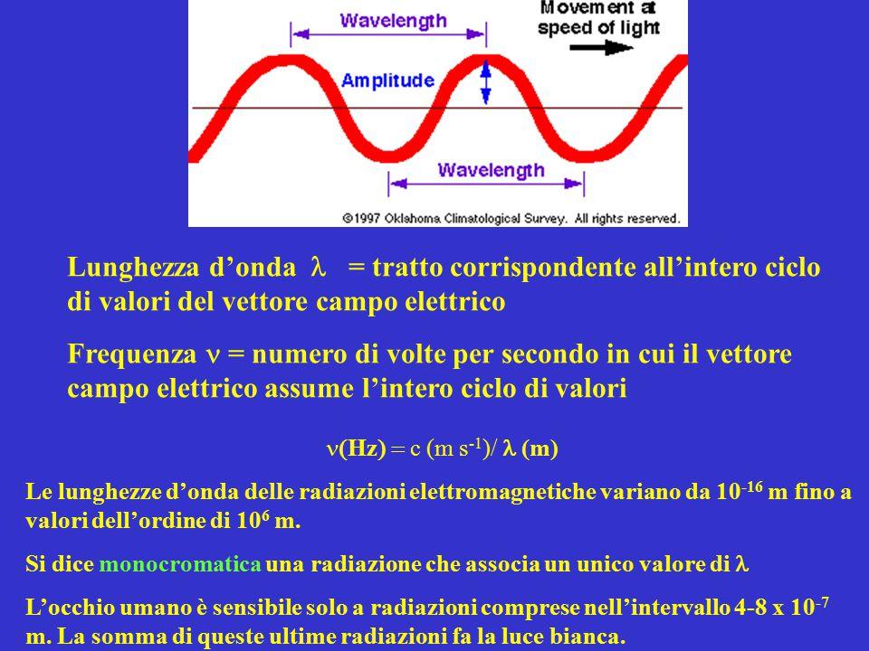Lunghezza d'onda = tratto corrispondente all'intero ciclo di valori del vettore campo elettrico Frequenza = numero di volte per secondo in cui il vettore campo elettrico assume l'intero ciclo di valori  Hz  c (m s -1 )/  (m) Le lunghezze d'onda delle radiazioni elettromagnetiche variano da 10 -16 m fino a valori dell'ordine di 10 6 m.