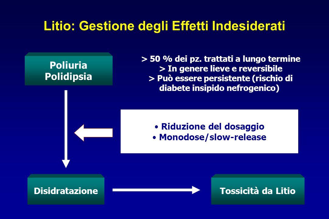 Poliuria Polidipsia > 50 % dei pz. trattati a lungo termine > In genere lieve e reversibile > Può essere persistente (rischio di diabete insipido nefr