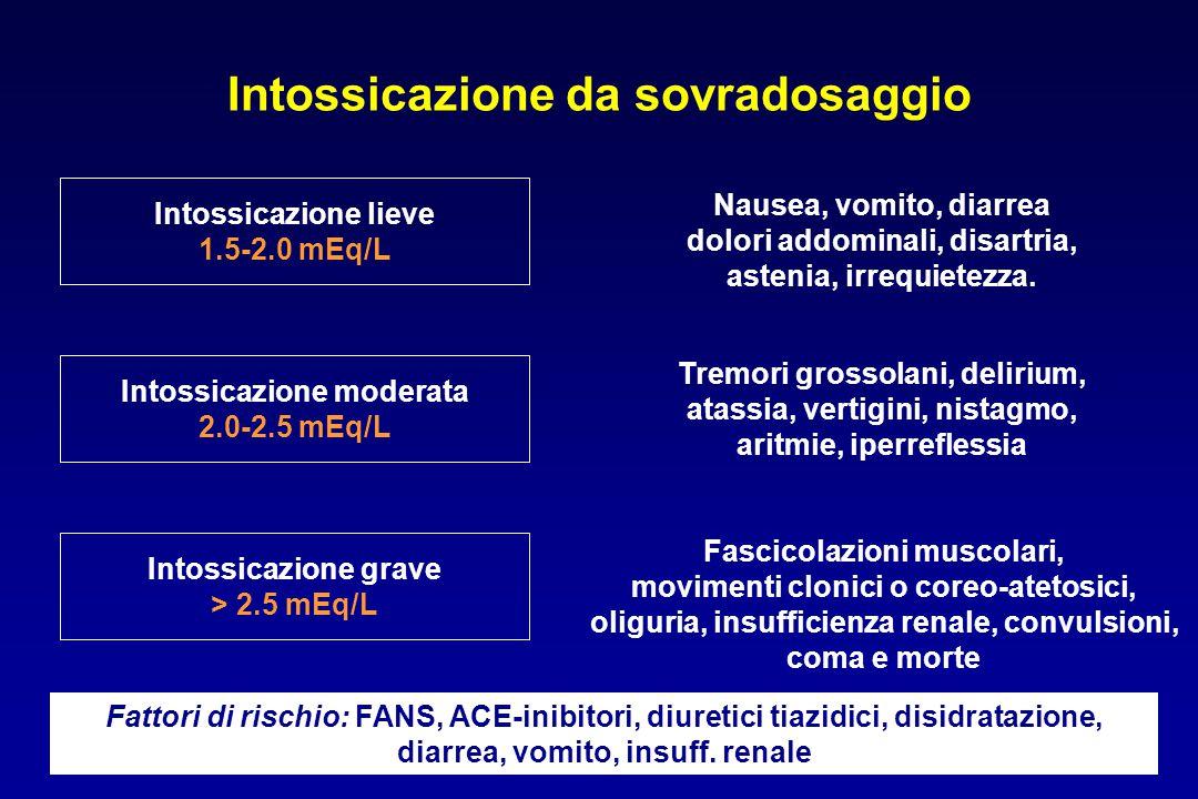 Intossicazione da sovradosaggio Intossicazione lieve 1.5-2.0 mEq/L Intossicazione moderata 2.0-2.5 mEq/L Intossicazione grave > 2.5 mEq/L Nausea, vomi