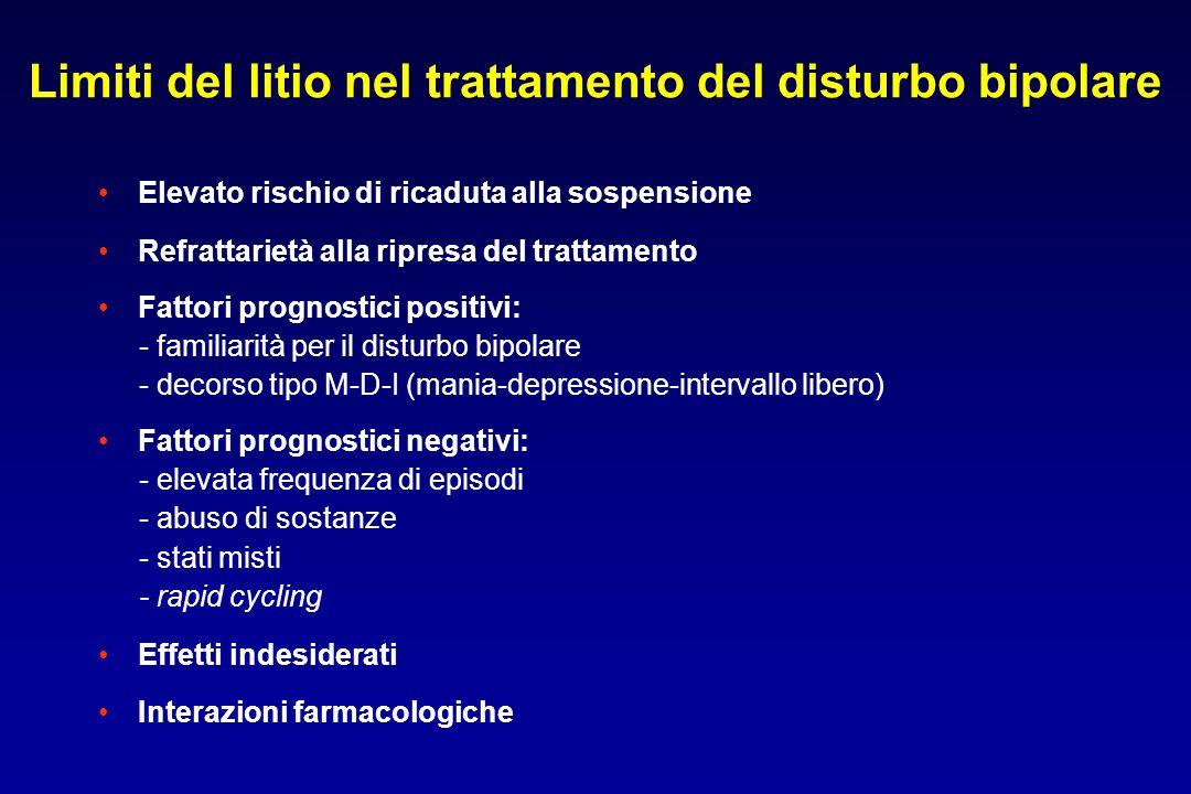 Limiti del litio nel trattamento del disturbo bipolare Elevato rischio di ricaduta alla sospensione Refrattarietà alla ripresa del trattamento Fattori