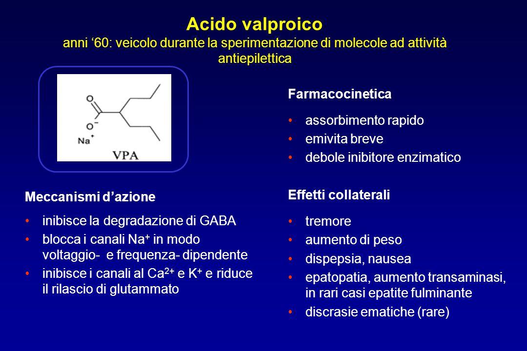 Acido valproico anni '60: veicolo durante la sperimentazione di molecole ad attività antiepilettica Farmacocinetica assorbimento rapido emivita breve
