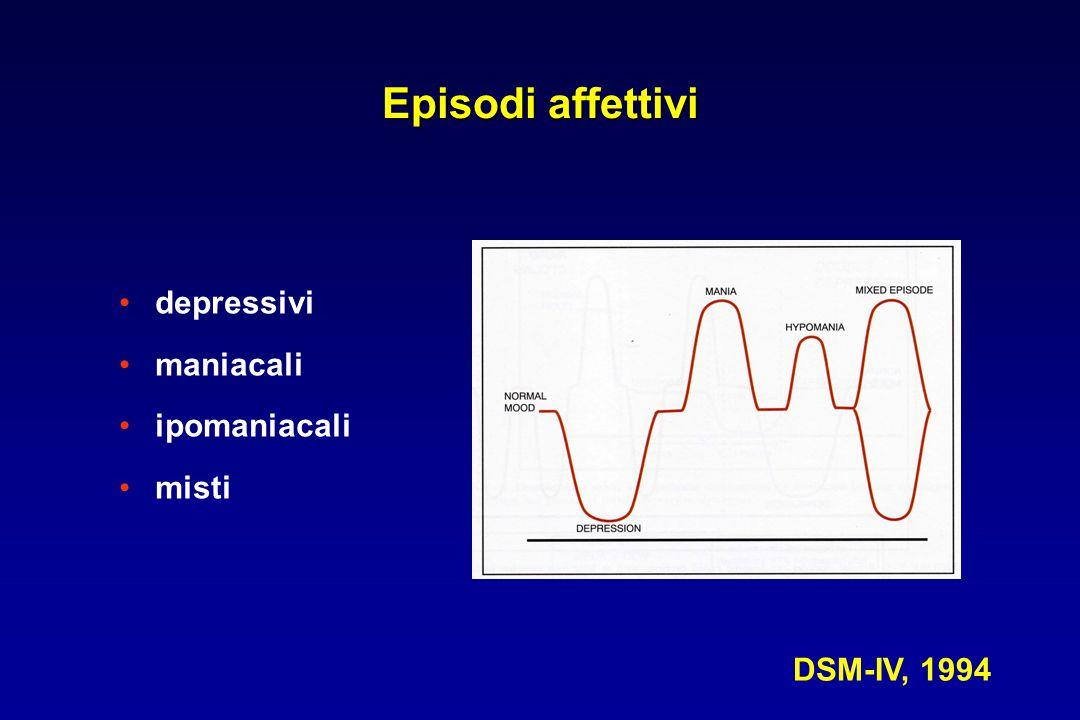 Azioni farmacologiche - blocco dei canali del sodio voltaggio-dipendenti con diminuito rilascio di aminoacidi eccitatori - inibizione dei canali del calcio ad alto voltaggio - inibizione della ricaptazione della serotonina Effetti indesiderati - vertigini, tremore, sonnolenza, cefalea, diplopia, nausea, rash cutanei Uso clinico nel disturbo bipolare -efficace nella depressione bipolare e nella profilassi delle ricadute depressive -favorevole profilo di tollerabilità -basso potenziale di interazioni farmacologiche LAMOTRIGINA