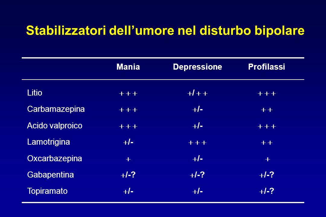 Stabilizzatori dell'umore nel disturbo bipolare ManiaDepressioneProfilassi Litio Carbamazepina Acido valproico Lamotrigina Oxcarbazepina Gabapentina T