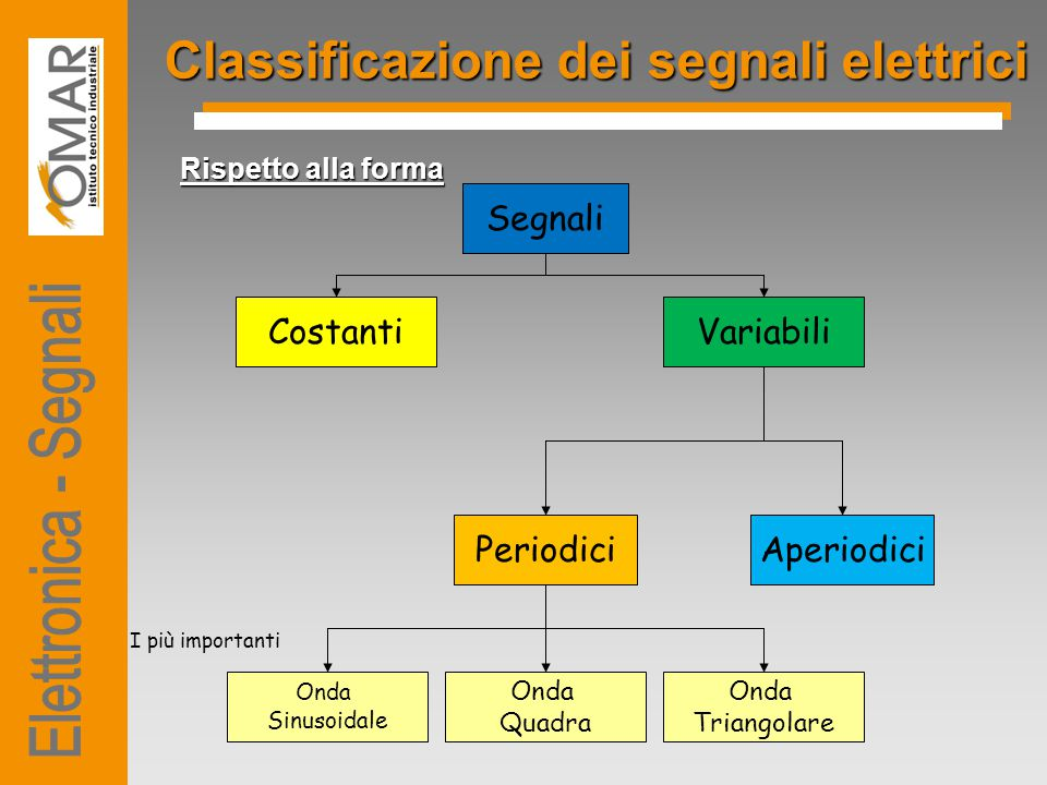 Classificazione dei segnali elettrici Rispetto alla forma Segnali CostantiVariabili PeriodiciAperiodici Onda Sinusoidale Onda Quadra Onda Triangolare