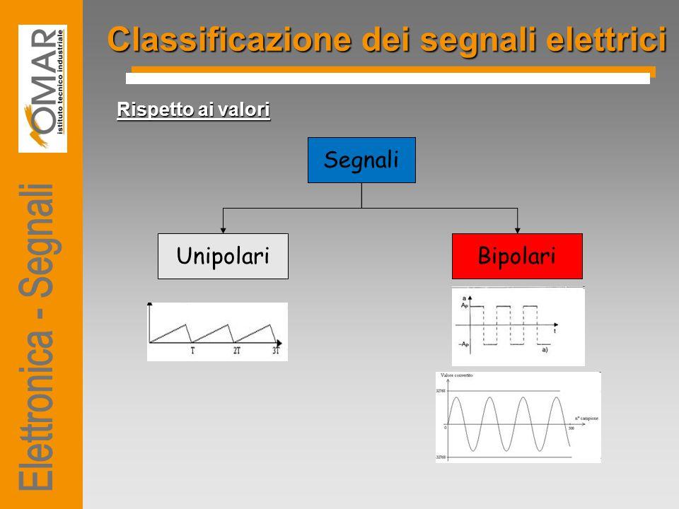 Classificazione dei segnali elettrici Rispetto ai valori Segnali UnipolariBipolari