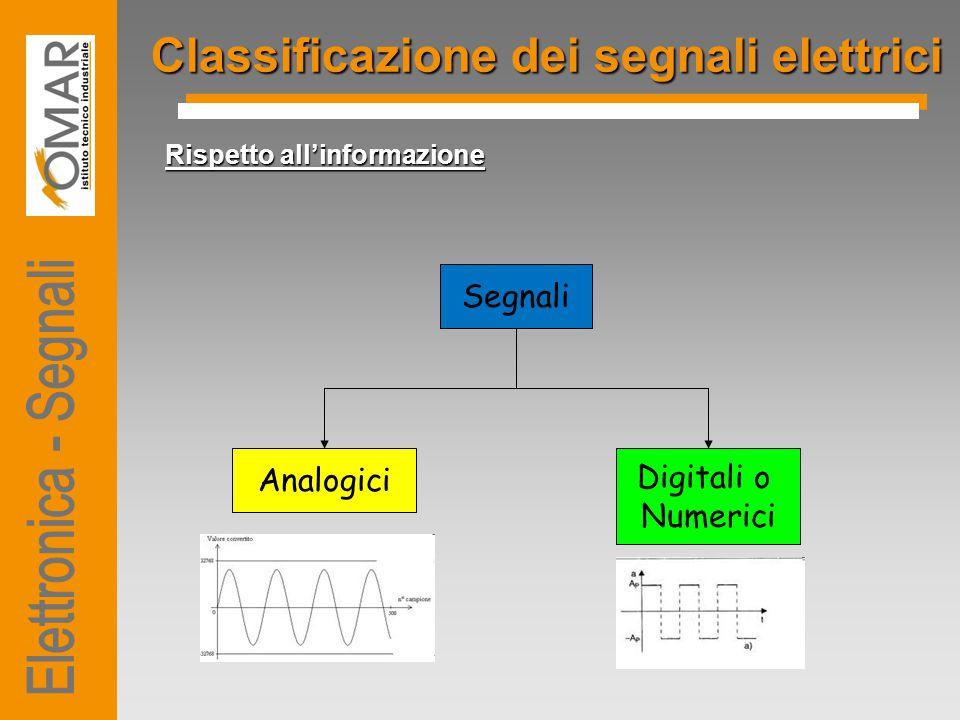 Classificazione dei segnali elettrici Rispetto all'informazione Segnali Analogici Digitali o Numerici