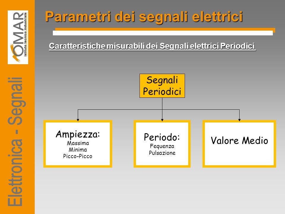 Parametri dei segnali elettrici Caratteristiche misurabili dei Segnali elettrici Periodici Segnali Periodici Ampiezza: Massima Minima Picco-Picco Peri