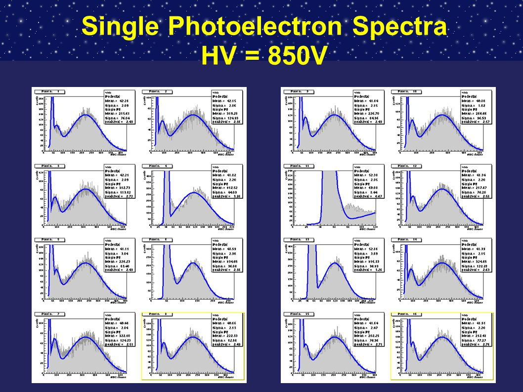 Single Photoelectron Spectra HV = 850V
