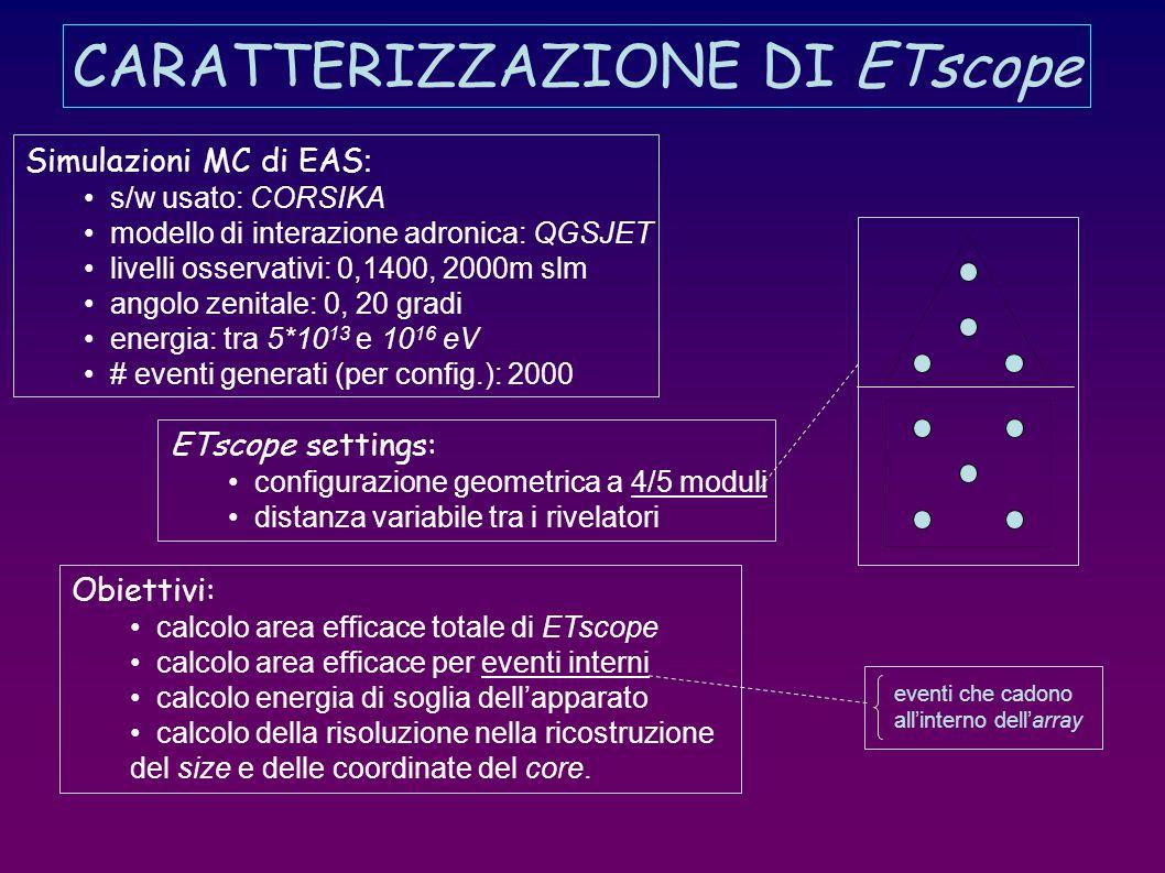 CARATTERIZZAZIONE DI ETscope Simulazioni MC di EAS : s/w usato: CORSIKA modello di interazione adronica: QGSJET livelli osservativi: 0,1400, 2000m slm