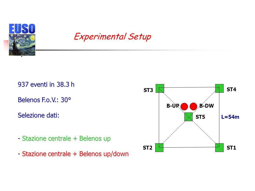 L=54m ST3 ST4 ST1 ST5 ST2 B-UPB-DW Experimental Setup 937 eventi in 38.3 h Belenos F.o.V.: 30° Selezione dati: - Stazione centrale + Belenos up - Staz