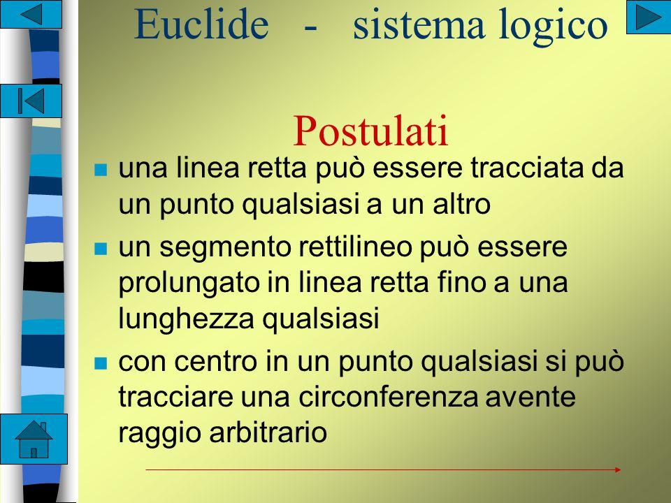 Euclide - sistema logico Definizioni n Punto è ciò che non ha parti n Linea è una lunghezza senza larghezza n Estremi di una linea sono punti n Linea retta è quella che giace ugualmente rispetto ai suoi punti estremi