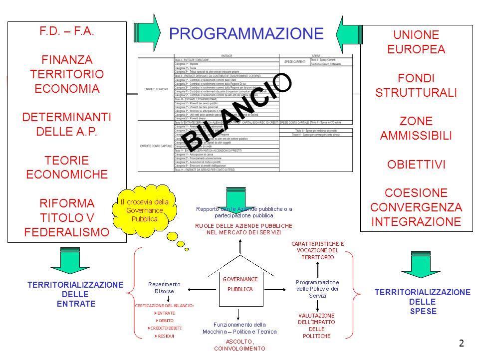 2 F.D. – F.A. FINANZA TERRITORIO ECONOMIA DETERMINANTI DELLE A.P.