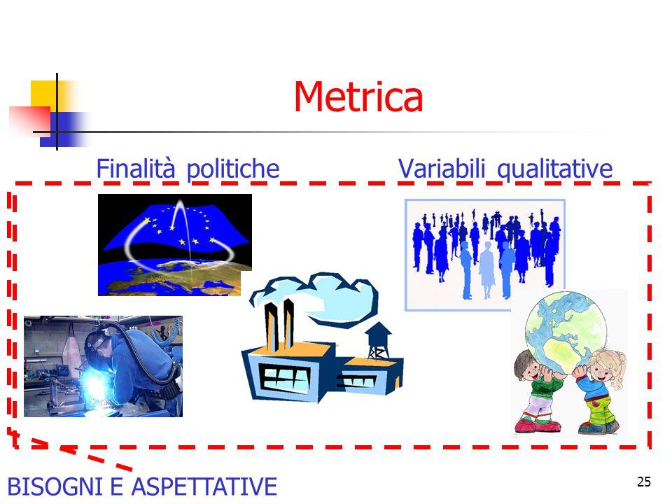 25 Metrica Finalità politiche Variabili qualitative BISOGNI E ASPETTATIVE