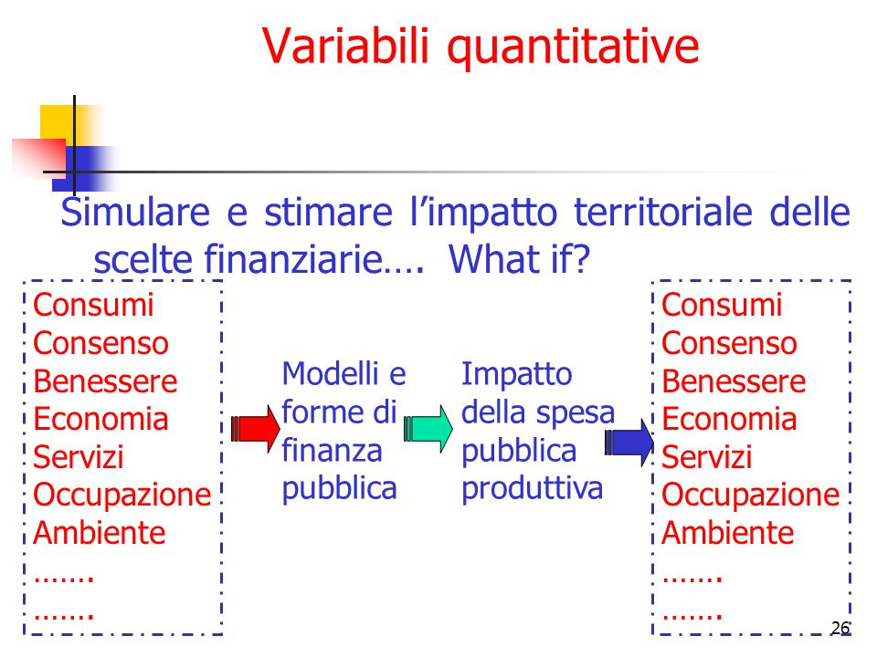 26 Variabili quantitative Simulare e stimare l'impatto territoriale delle scelte finanziarie…. What if? Consumi Consenso Benessere Economia Servizi Oc