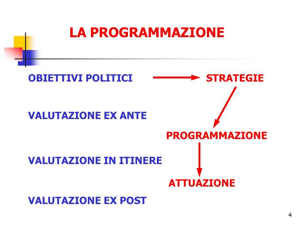 4 LA PROGRAMMAZIONE OBIETTIVI POLITICISTRATEGIE VALUTAZIONE EX ANTE VALUTAZIONE IN ITINERE VALUTAZIONE EX POST PROGRAMMAZIONE ATTUAZIONE