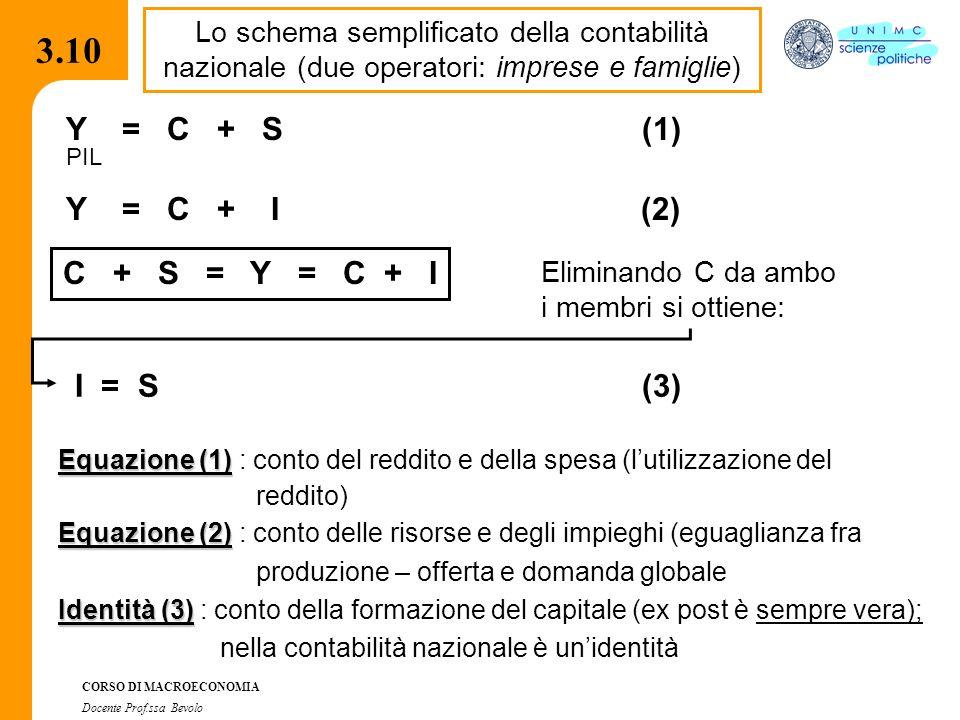 3.7.1 CORSO DI MACROECONOMIA Docente Prof.ssa Bevolo 3.10 Lo schema semplificato della contabilità nazionale (due operatori: imprese e famiglie) Y = C