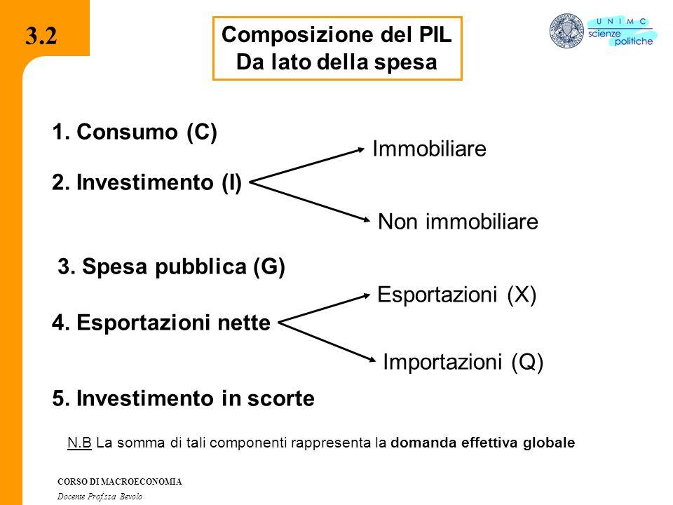 3.7.1 CORSO DI MACROECONOMIA Docente Prof.ssa Bevolo 3.2 Composizione del PIL Da lato della spesa 5. Investimento in scorte Non immobiliare Immobiliar