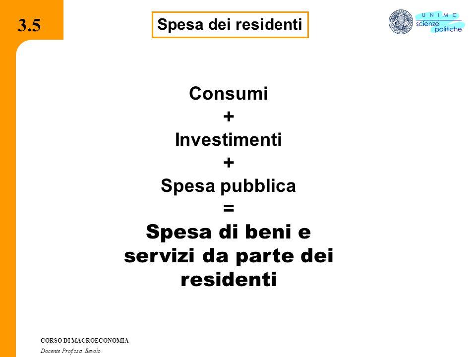 3.7.1 CORSO DI MACROECONOMIA Docente Prof.ssa Bevolo 3.5 Spesa dei residenti Consumi + Investimenti + Spesa pubblica = Spesa di beni e servizi da part