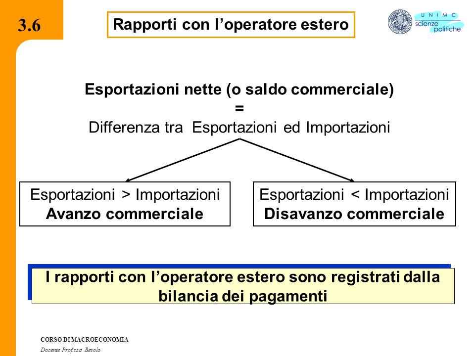 3.7.1 CORSO DI MACROECONOMIA Docente Prof.ssa Bevolo 3.6 Rapporti con l'operatore estero Esportazioni nette (o saldo commerciale) = Differenza tra Esp