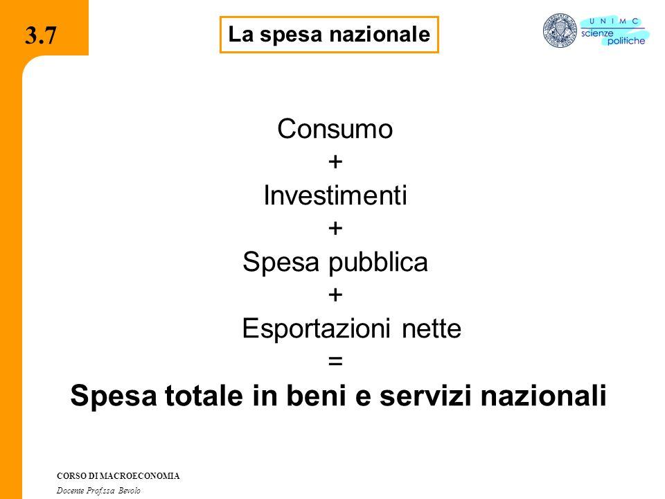 3.7.1 CORSO DI MACROECONOMIA Docente Prof.ssa Bevolo 3.7 La spesa nazionale Consumo + Investimenti + Spesa pubblica + Esportazioni nette = Spesa total