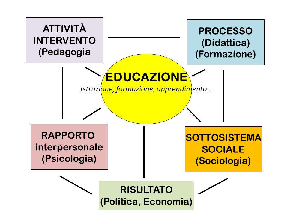 ATTIVITÀ INTERVENTO (Pedagogia SOTTOSISTEMA SOCIALE (Sociologia) PROCESSO (Didattica) (Formazione) RAPPORTO interpersonale (Psicologia) EDUCAZIONE Ist
