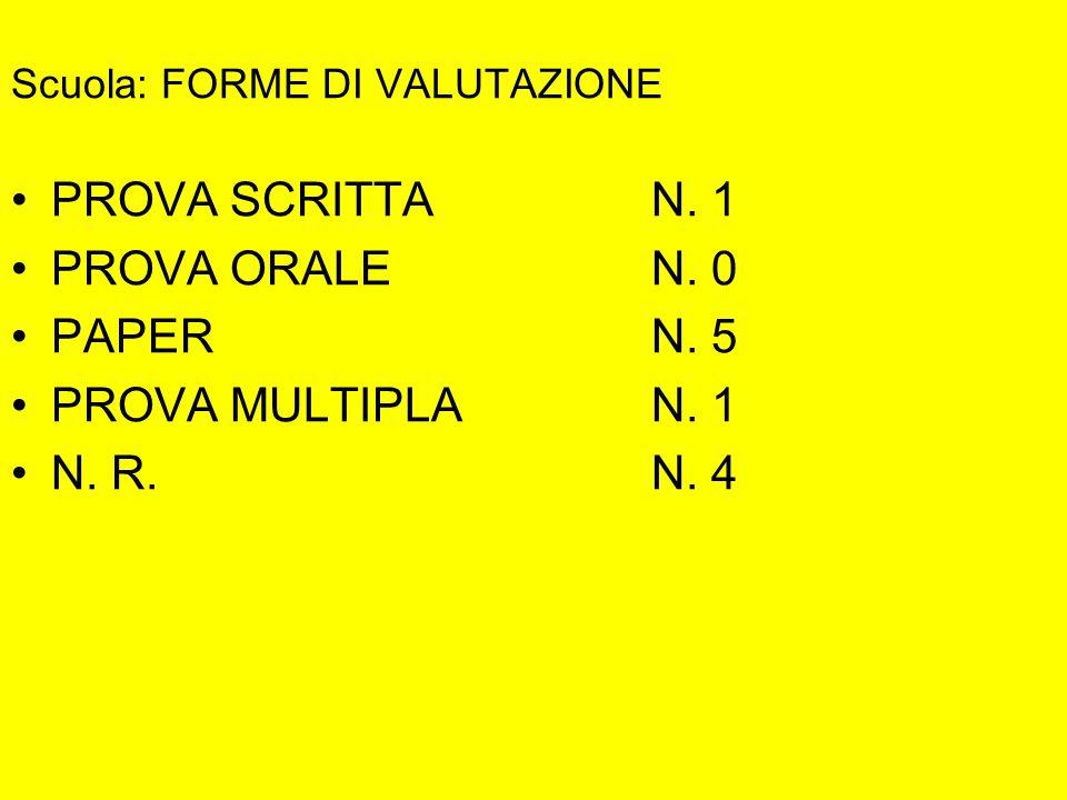 Scuola: FORME DI VALUTAZIONE PROVA SCRITTA N. 1 PROVA ORALEN. 0 PAPERN. 5 PROVA MULTIPLAN. 1 N. R. N. 4