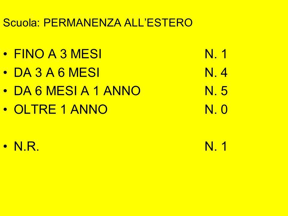 Scuola: PERMANENZA ALL'ESTERO FINO A 3 MESI N. 1 DA 3 A 6 MESIN.