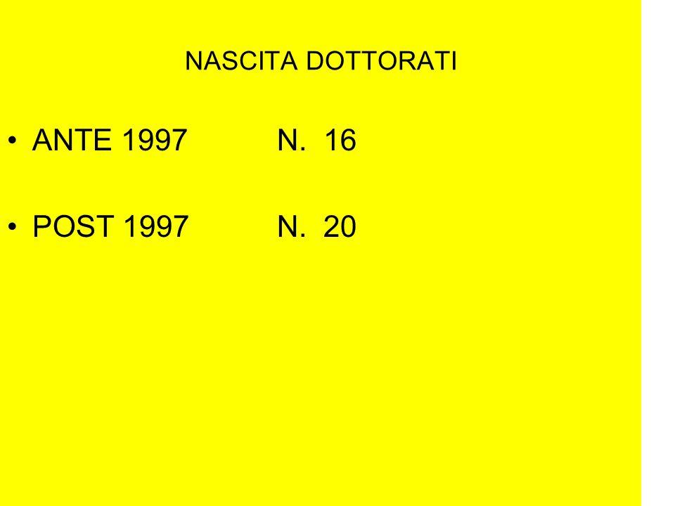 Scuola: RICERCA 5 SU 11 PARTECIPANO A PROGETTI DI RICERCA PER COMPLESSIVI N.